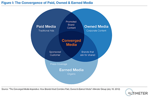 80491e12cab7 Converged media is tough for marketers to wrap their minds around. Paid  must inform owned which must inform earned